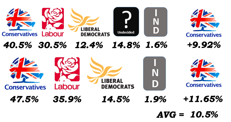 Local pollster puts likelihood of a Conservative win in Hastings and Rye at 85 per cent